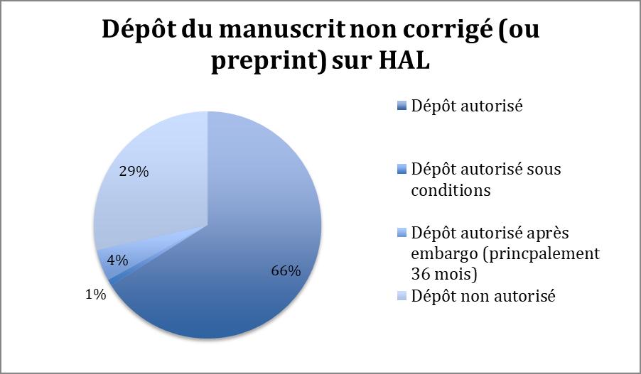 Graphe : réponse des éditeurs vis à vis du dépôt du manuscrit non corrigé (preprint) sur Hal